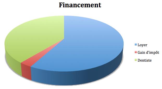 financement-lmnp